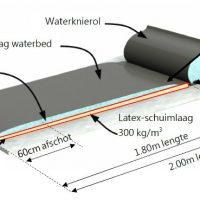 dsd-product-stalinr-lbb-aquastar-ultimate-combi-waterbed-04